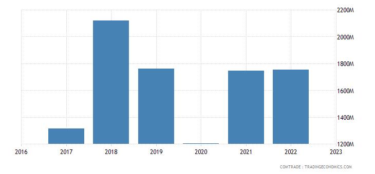 uzbekistan exports china