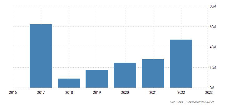uzbekistan exports georgia