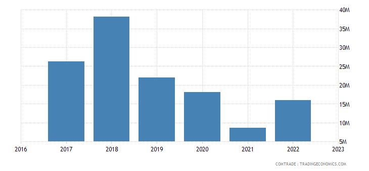 uzbekistan exports indonesia