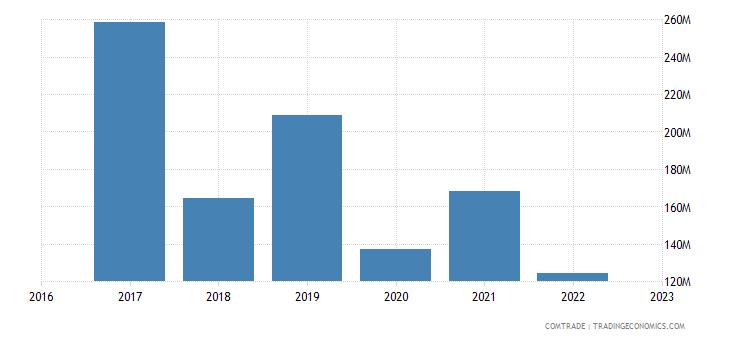 uzbekistan exports iran