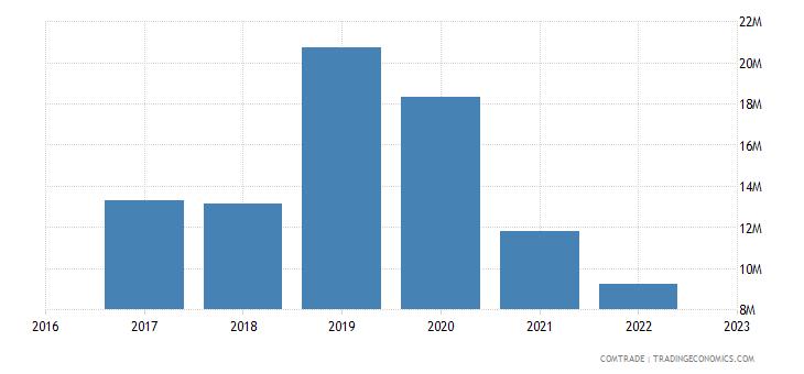 uzbekistan exports iraq