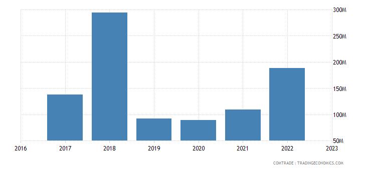 uzbekistan exports iron steel