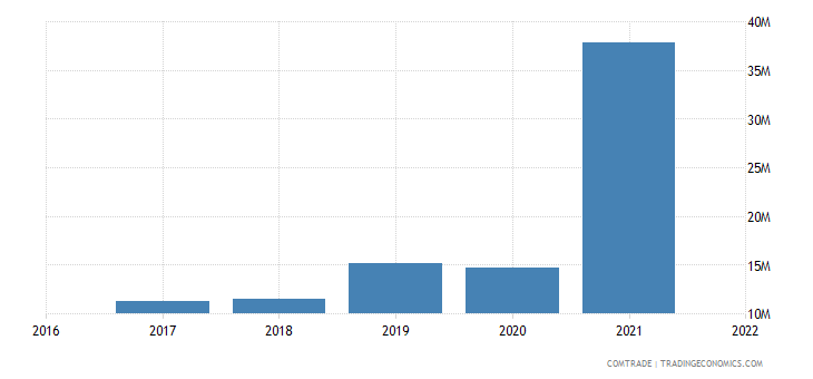 uzbekistan exports italy