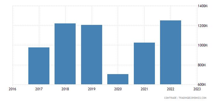 uzbekistan exports kazakhstan