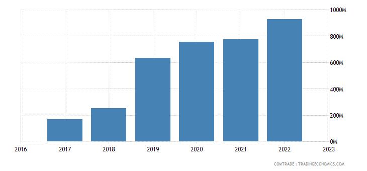 uzbekistan exports kyrgyzstan