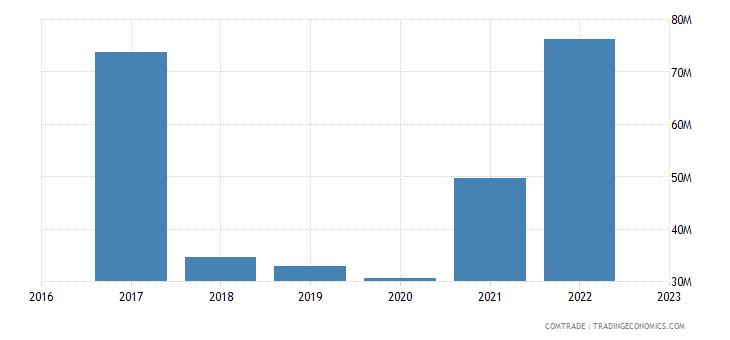 uzbekistan exports latvia