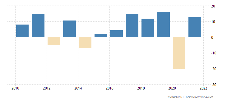 uzbekistan exports of goods and services annual percent growth wb data