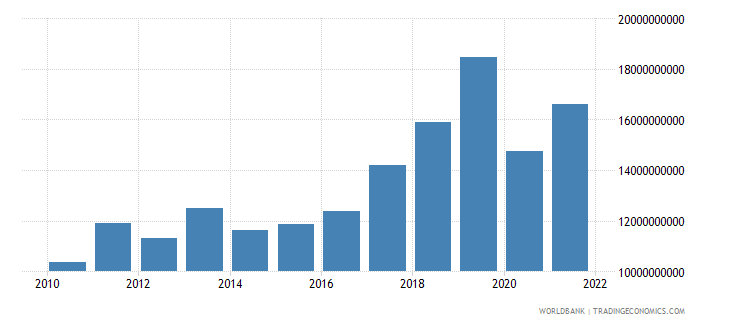 uzbekistan exports of goods and services constant 2000 us dollar wb data