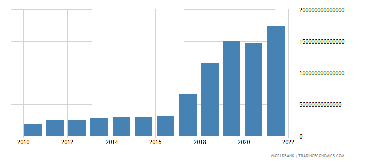 uzbekistan exports of goods and services current lcu wb data