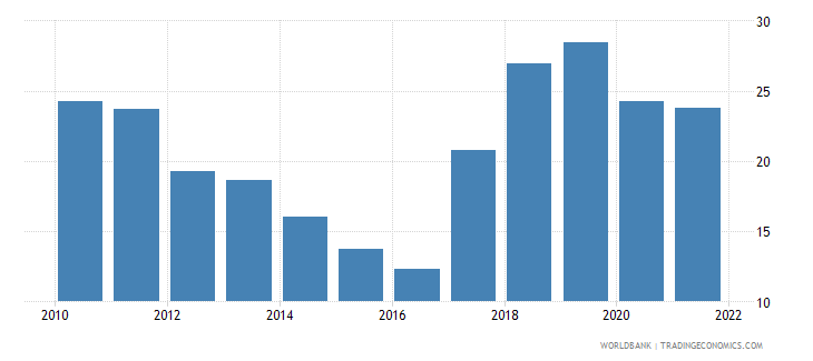 uzbekistan exports of goods and services percent of gdp wb data