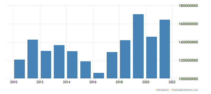 uzbekistan exports of goods and services us dollar wb data