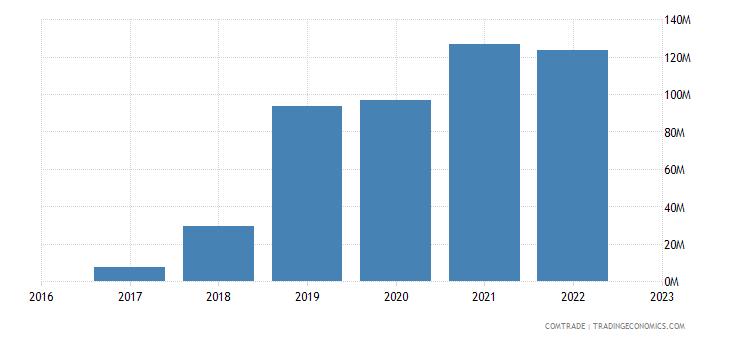 uzbekistan exports pakistan