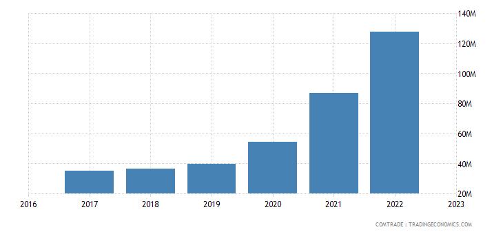 uzbekistan exports poland