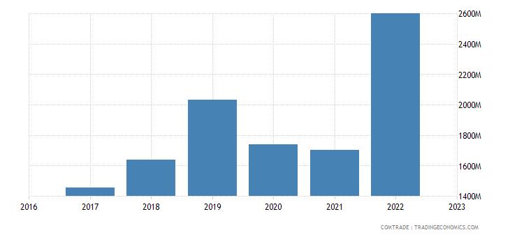 uzbekistan exports russia