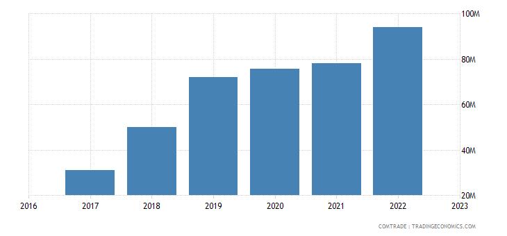 uzbekistan exports silk