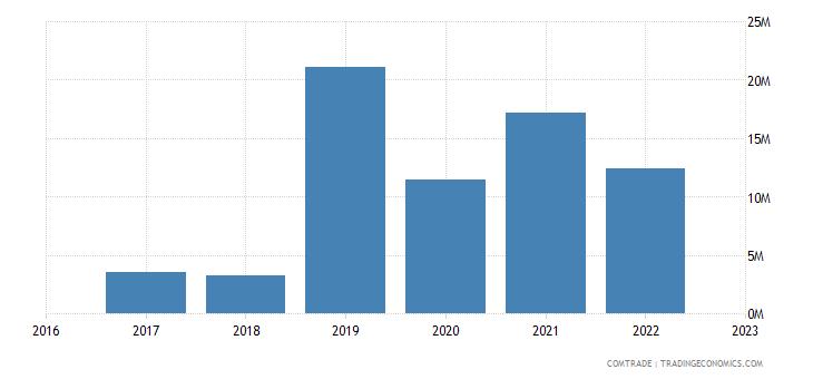 uzbekistan exports switzerland