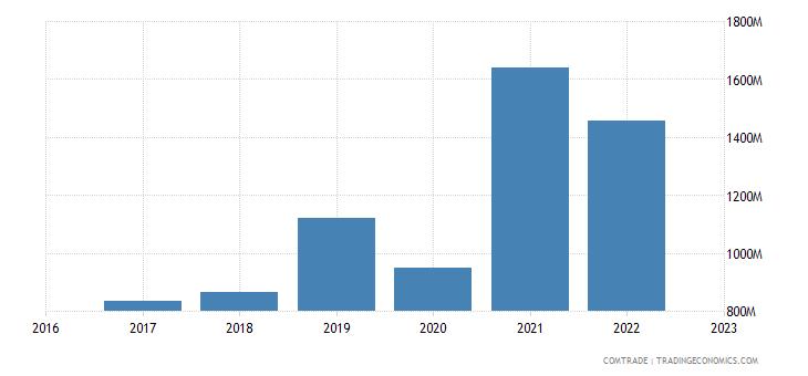 uzbekistan exports turkey