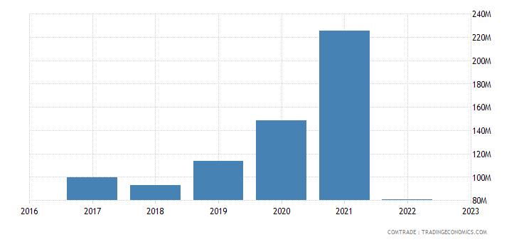 uzbekistan exports ukraine
