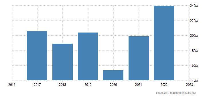 uzbekistan exports zinc