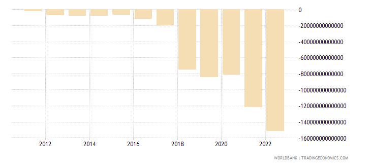 uzbekistan external balance on goods and services current lcu wb data
