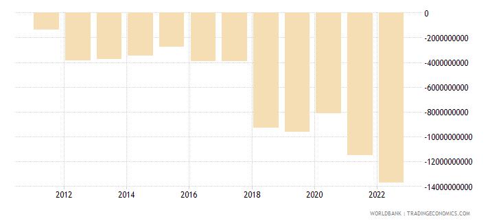 uzbekistan external balance on goods and services us dollar wb data