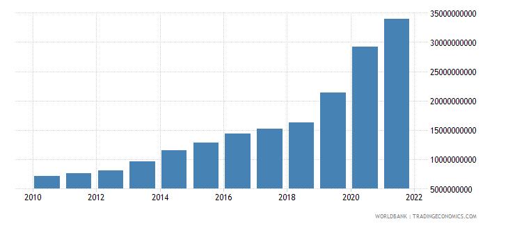 uzbekistan external debt stocks long term dod us dollar wb data