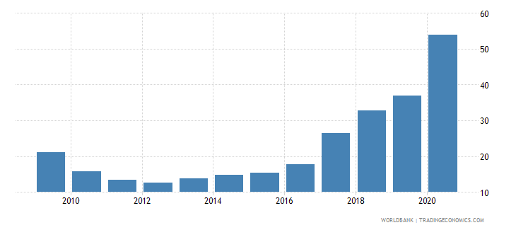 uzbekistan external debt stocks percent of gni wb data