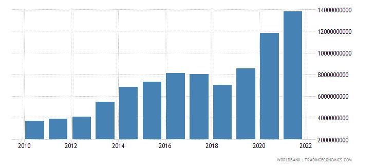 uzbekistan external debt stocks private nonguaranteed png dod us dollar wb data
