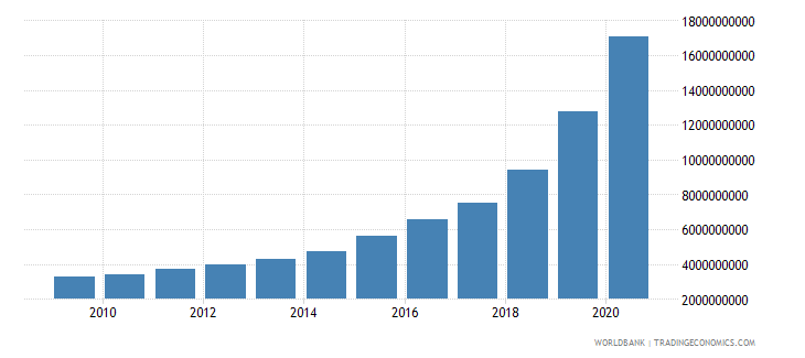 uzbekistan external debt stocks public and publicly guaranteed ppg dod us dollar wb data