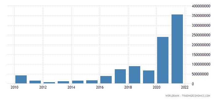 uzbekistan external debt stocks short term dod us dollar wb data