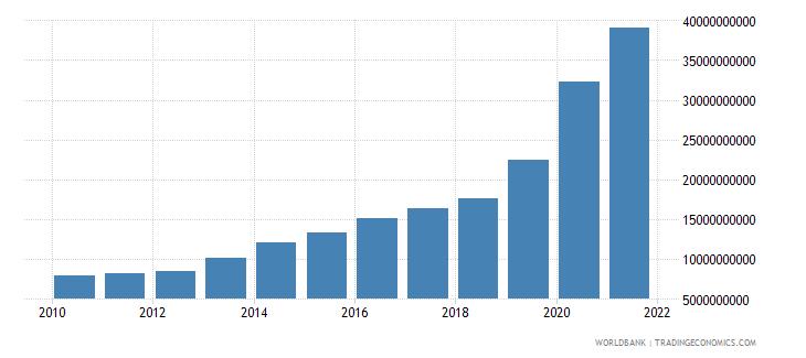 uzbekistan external debt stocks total dod us dollar wb data