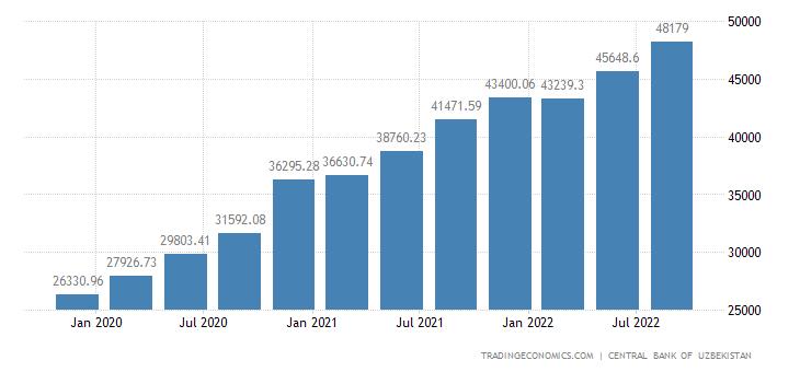 Uzbekistan Total External Debt