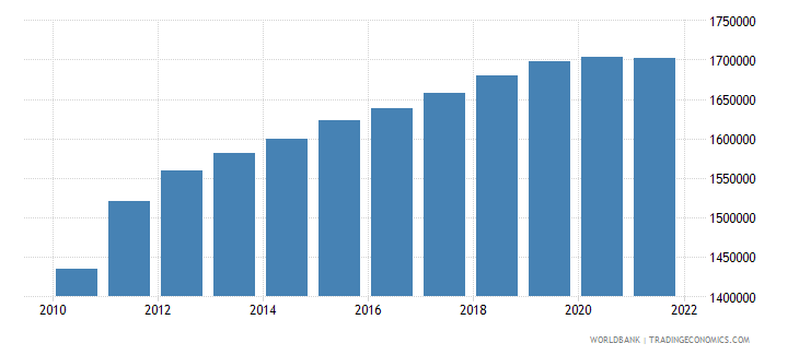 uzbekistan female population 00 04 wb data