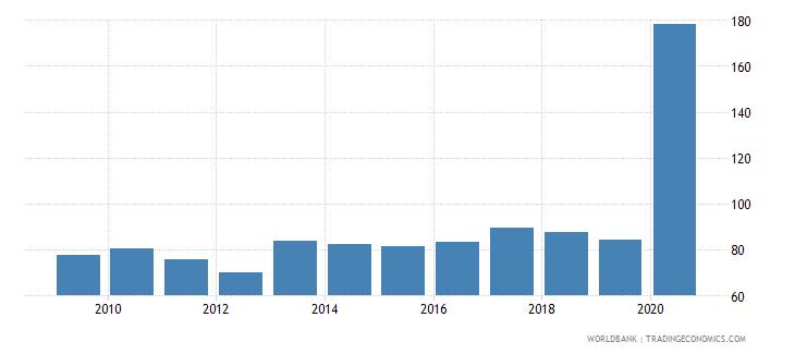 uzbekistan fertilizer consumption percent of fertilizer production wb data