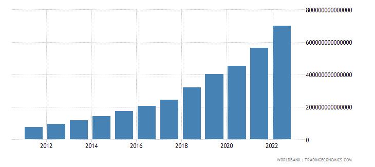 uzbekistan final consumption expenditure current lcu wb data