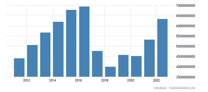 uzbekistan final consumption expenditure current us$ wb data