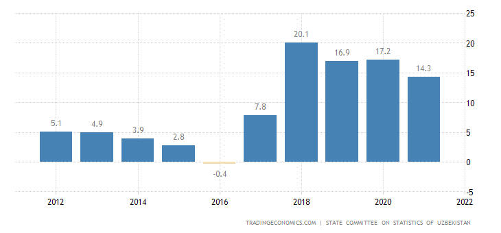 Uzbekistan Food Inflation