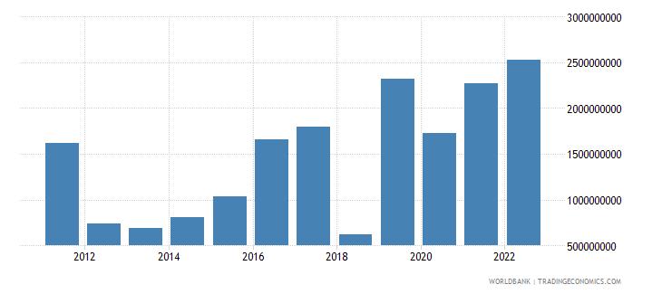 uzbekistan foreign direct investment net inflows bop us dollar wb data