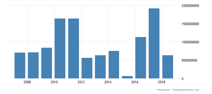 uzbekistan foreign direct investment net inflows in reporting economy drs us dollar wb data