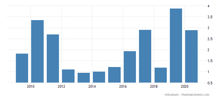 uzbekistan foreign direct investment net inflows percent of gdp wb data