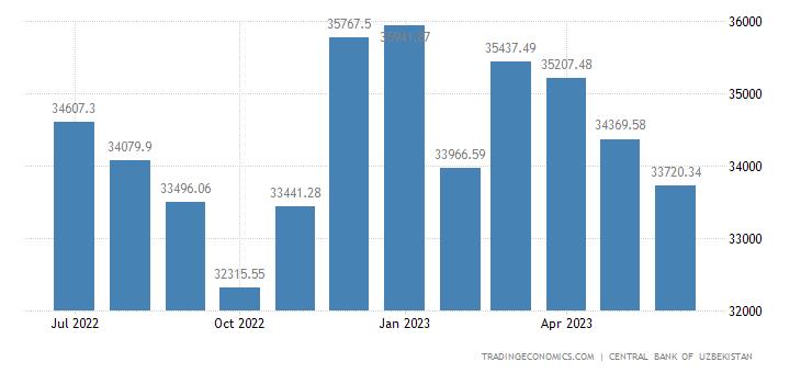 Uzbekistan Foreign Exchange Reserves