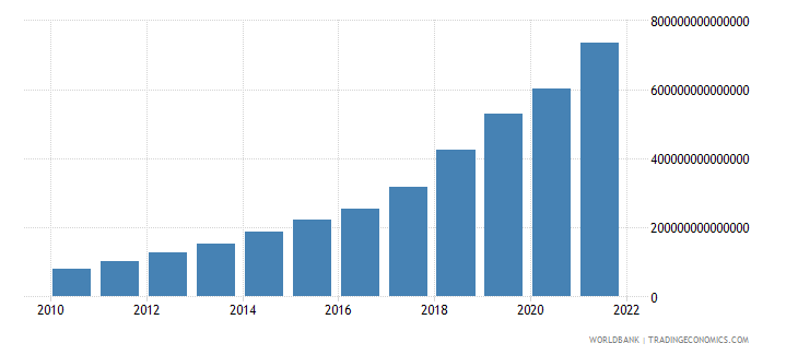 uzbekistan gdp at market prices linked series current lcu wb data