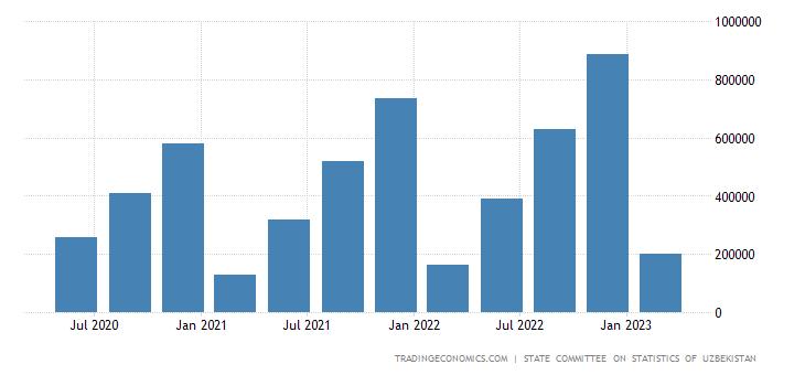 Uzbekistan GDP Current Prices