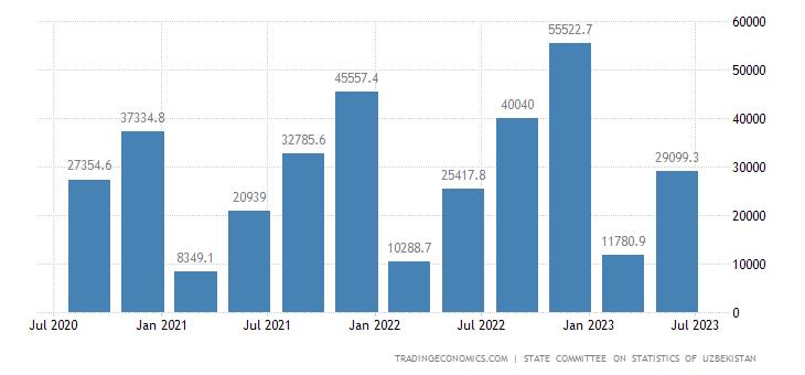 Uzbekistan GDP From Construction