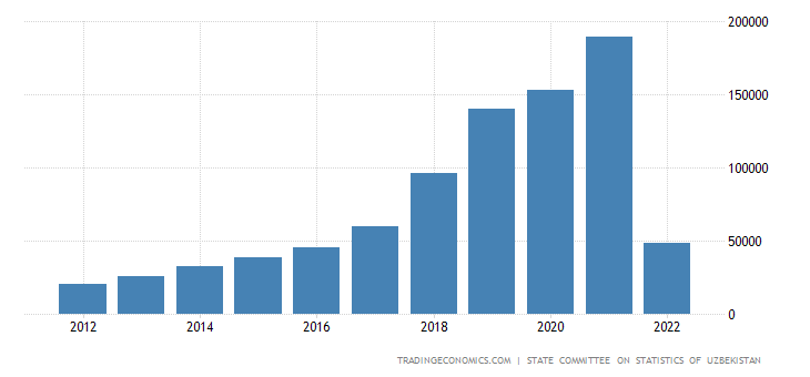 Uzbekistan Gdp From Industry