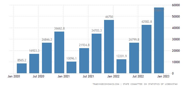 Uzbekistan GDP From Services