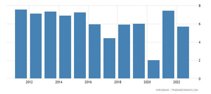 uzbekistan gdp growth annual percent 2010 wb data