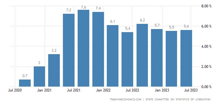 Uzbekistan GDP Annual Growth Rate