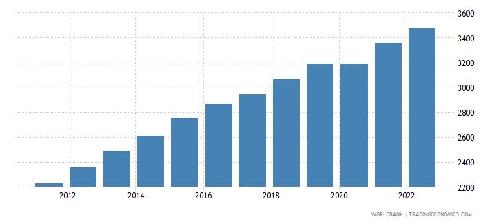 uzbekistan gdp per capita constant 2000 us dollar wb data