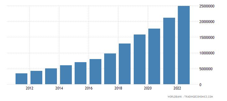 uzbekistan gdp per capita current lcu wb data